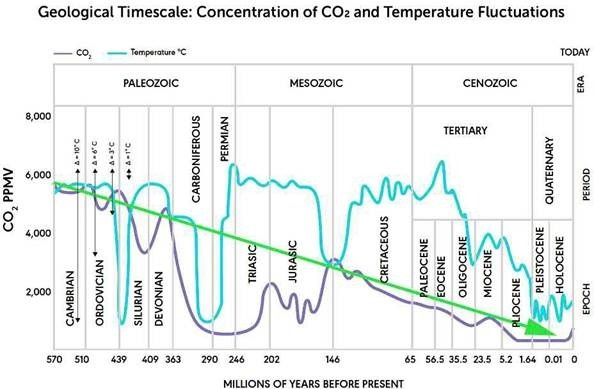 Historical Chart of Atmospheric CO2