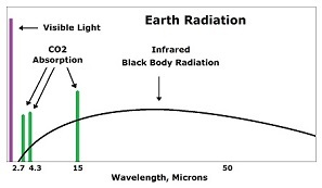 Earth surface blackbody radiation
