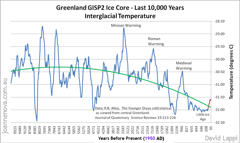 Greenland GISP2 Ice Core - Last 10,000 Years Interglacial Temperature