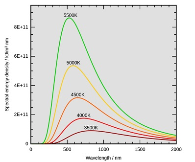 Planck radiation law curves