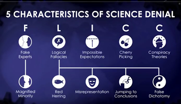 Science Denial Characteristics