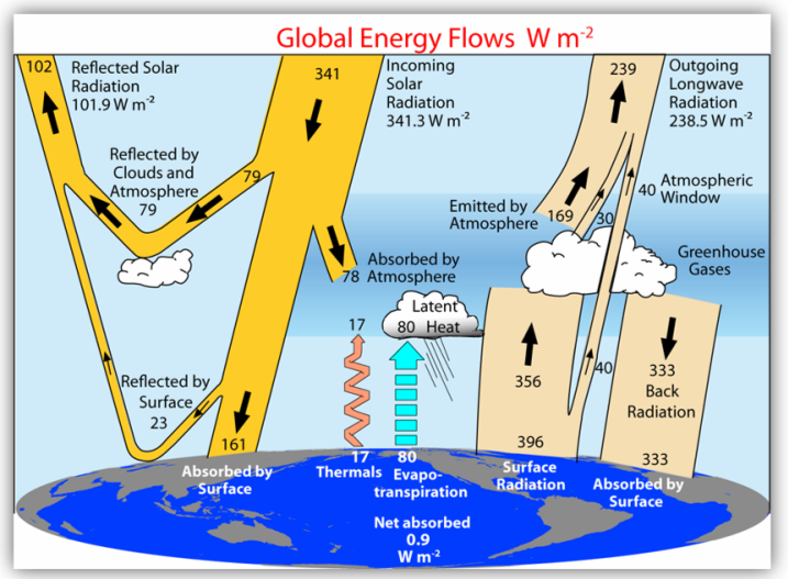Trenberth Global Energy Flow Diagram