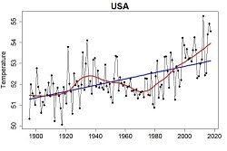 U.S. Avg. Yearly Temps Graph