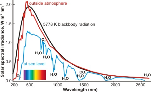 Water absorption spectrum